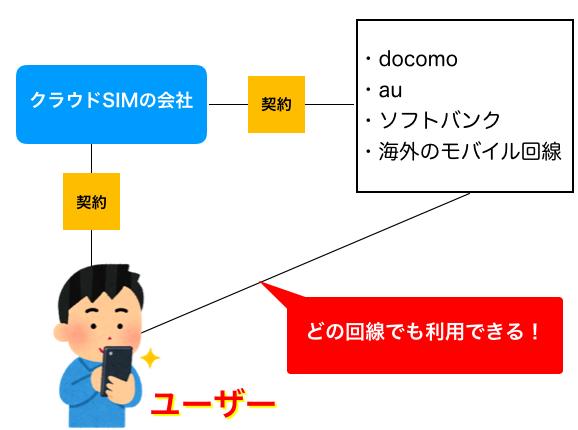 クラウドSIMの仕組み