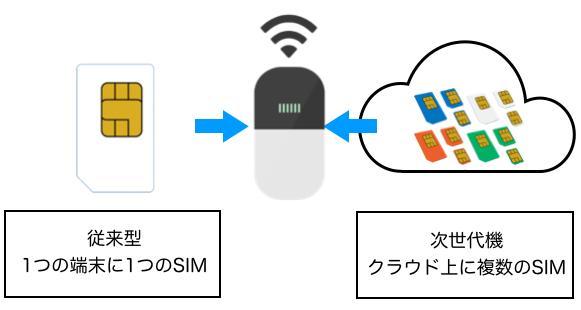 クラウドSIMとはSIMカード不要の次世代通信技術