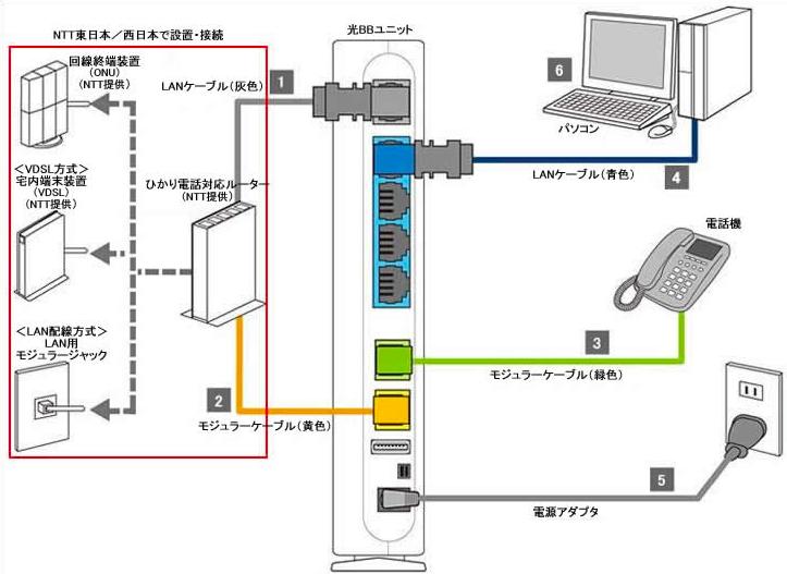 光BBユニット接続方法