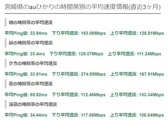 宮崎auひかり平均速度