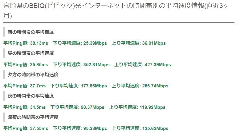 宮崎BBIQの平均速度
