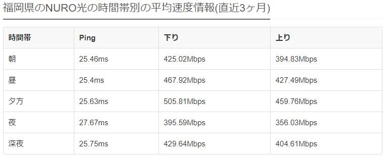 福岡NURO光の平均速度