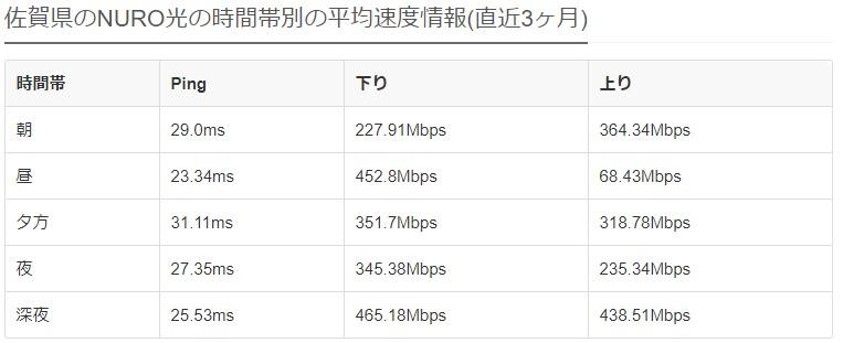 佐賀NURO光の平均速度