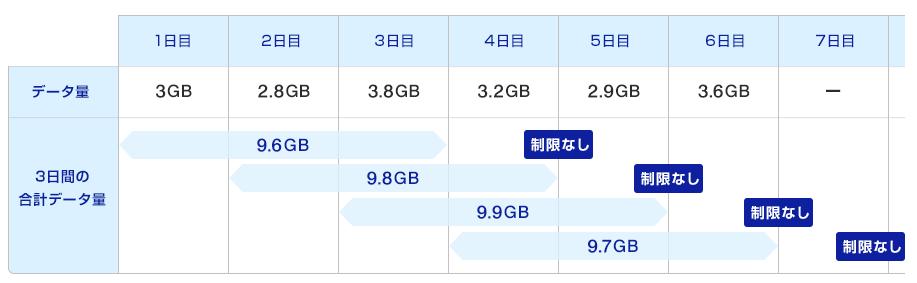 WiMAX速度制限1