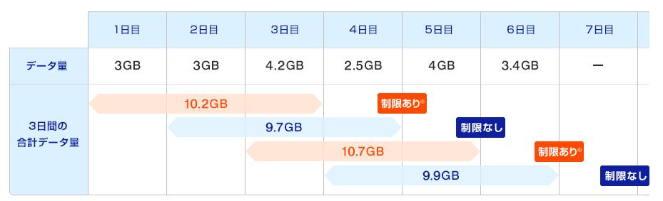 WiMAX速度制限2