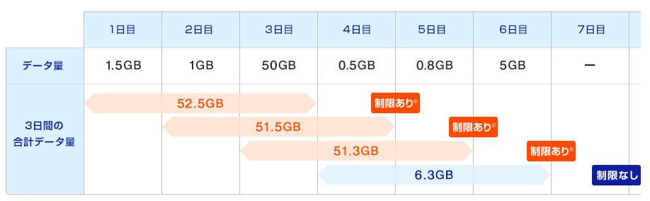 WiMAX速度制限3