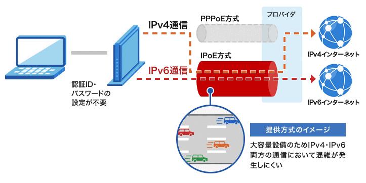 IPoE IPv4 over IPv6通信