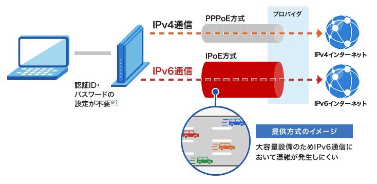 IPoE IPv6通信