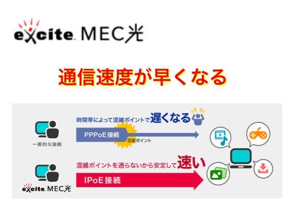 MEC光はDS-Liteで速度が速い