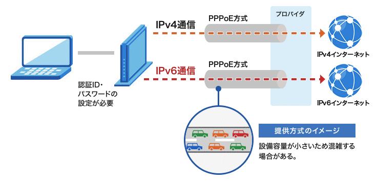 PPPoE IPv6通信