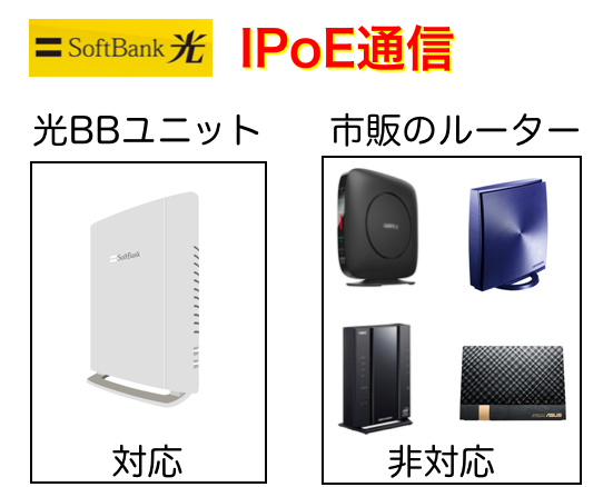 ソフトバンク光では光BBユニットが必須な理由はIPoE接続になるから